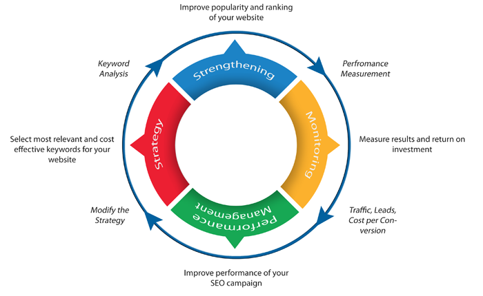 SEO Process Methodology