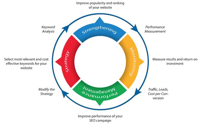 SEO Process Methodology